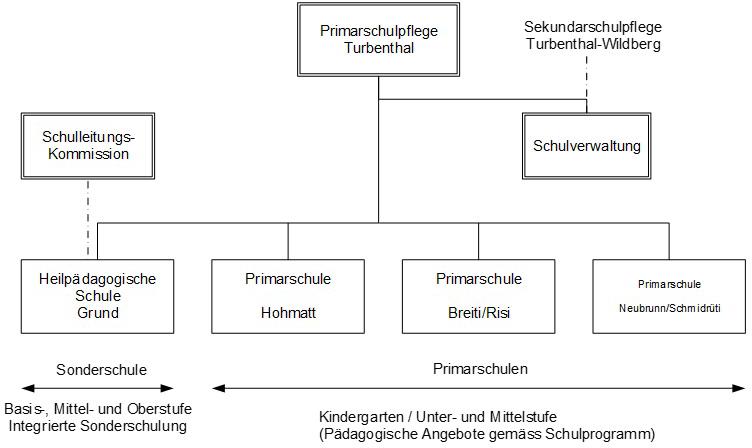 Organigramm HPS Turbenthal